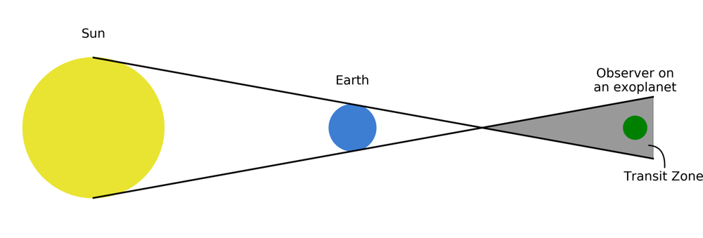 How the transit zone of a Solar System planet is projected out from the Sun. The observer on the green exoplanet is situated in the transit zone and can therefore see transits of the Earth. - Image Credit: R. Wells