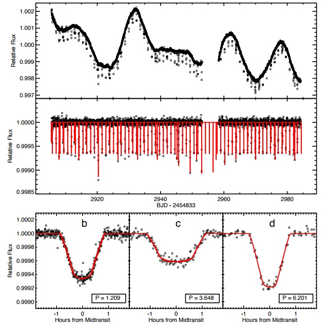 The light curve obtained during Campaign 12 of the K2 mission of the GJ 9827 system. - Image Credit: Rodriguez et al., 2017