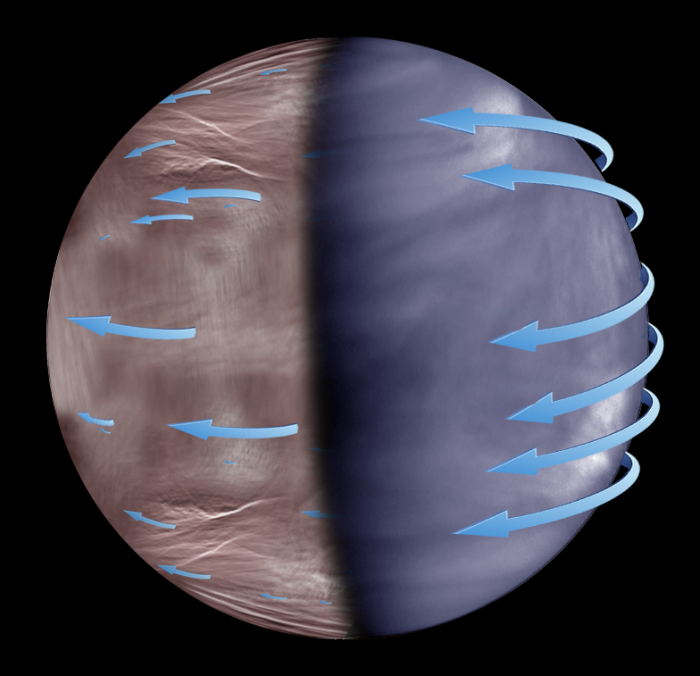 The atmospheric super-rotation at the upper clouds of Venus. While the super-rotation is present in both day and night sides of Venus, it seems more uniform in the day. - Image Credits: JAXA, ESA, J. Peralta and R. Hueso.