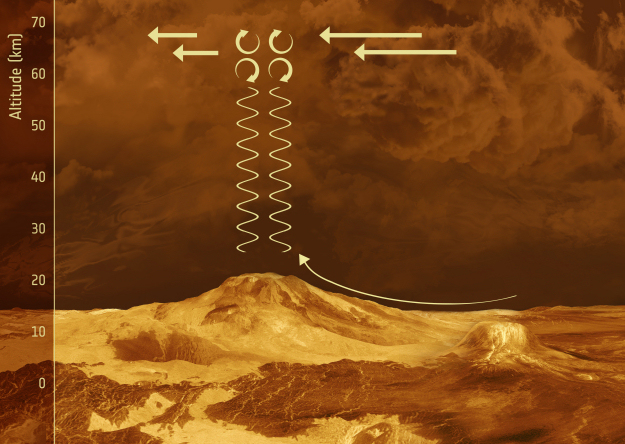 Schematic illustration of the proposed behaviour of gravity waves in the vicinity of mountainous terrain on Venus. - Image Credit: ESA