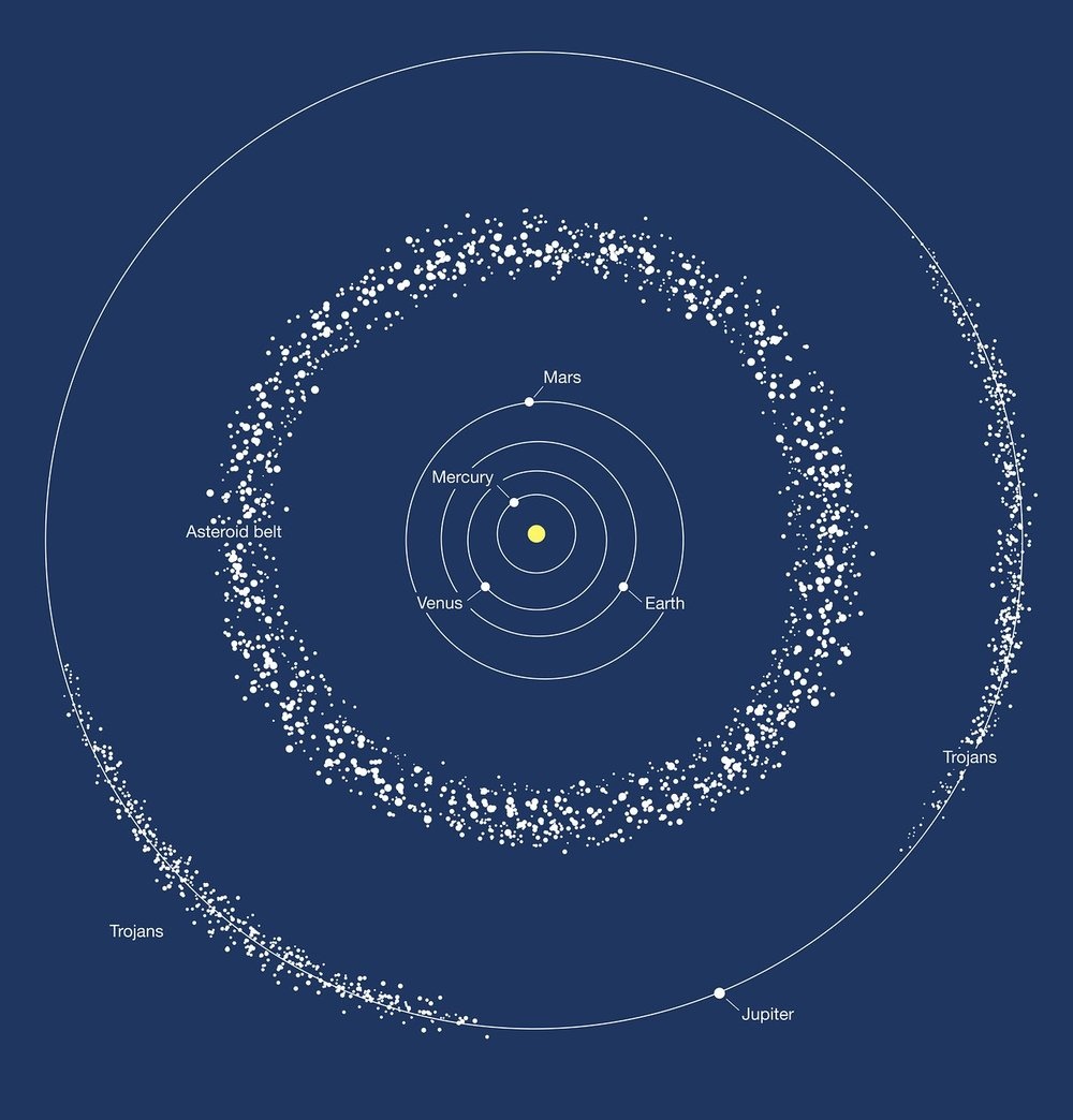 This image depicts the two areas where most of the asteroids in the Solar System are found: the asteroid belt between Mars and Jupiter, and the trojans, two groups of asteroids moving ahead of and following Jupiter in its orbit around the Sun. The binary asteroid 288P is part of the asteroid belt. - Image Credit: ESA/Hubble, M. Kornmesser