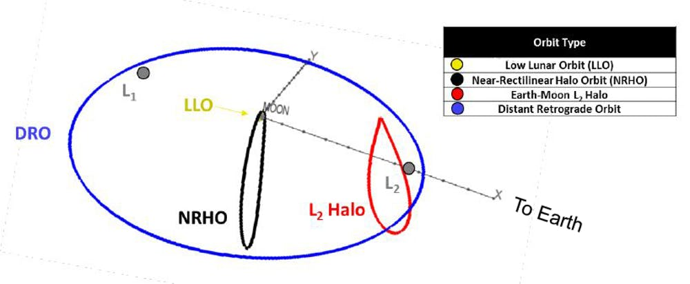 Possible orbits for the Deep Space Gateway, L1 and L2 are gravitationally special 'Lagrange points. - Image Credit: ESA, CC BY-SA