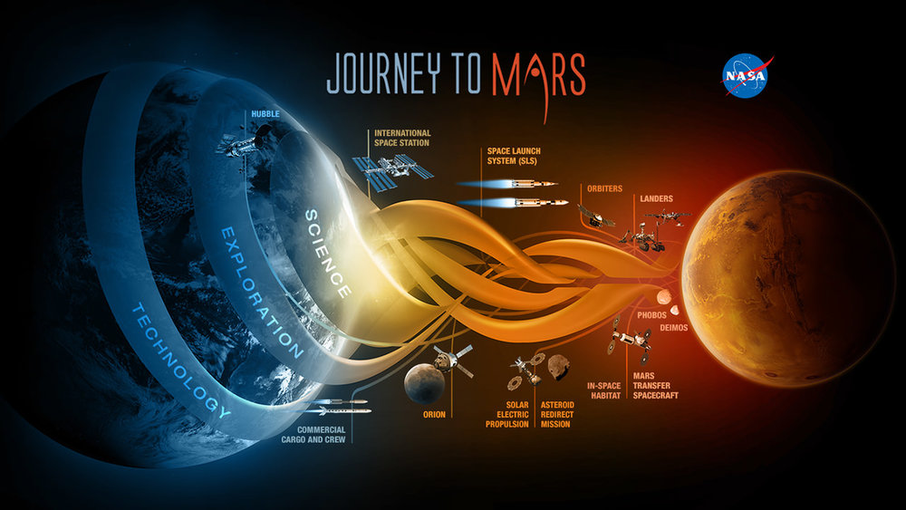 NASA's Journey to Mars. NASA is developing the capabilities needed to send humans to an asteroid by 2025 and Mars in the 2030s. - Image Credit: NASA/JPL