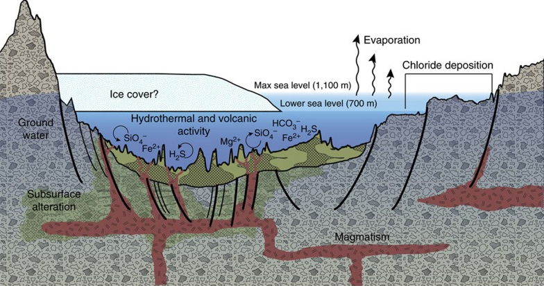 This diagram illustrates an interpretation for the origin of some deposits in the Eridania basin of southern Mars as resulting from seafloor hydrothermal activity more than 3 billion years ago. - Image Credits: NASA