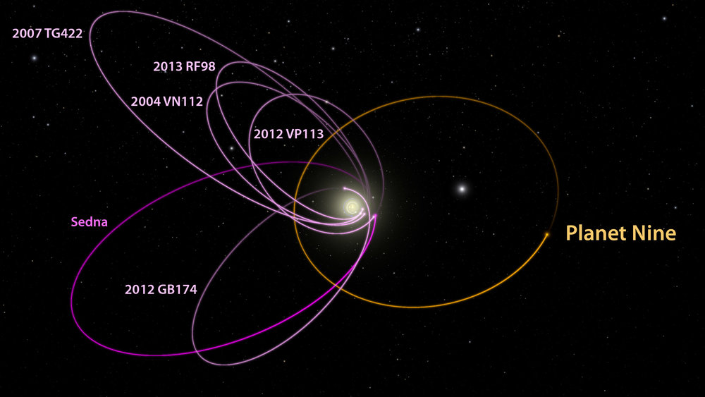 The six most distant known objects in the solar system with orbits exclusively beyond Neptune (magenta) have a tilt and alignment that can only be maintained by some outside force. - Image credit: Caltech/R. Hurt, IPAC