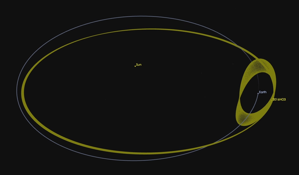 2016 HO3 is an asteroid that appears to orbit around Earth due to the mechanics of its peculiar orbit around the sun. - Image Credit: NASA-JPL