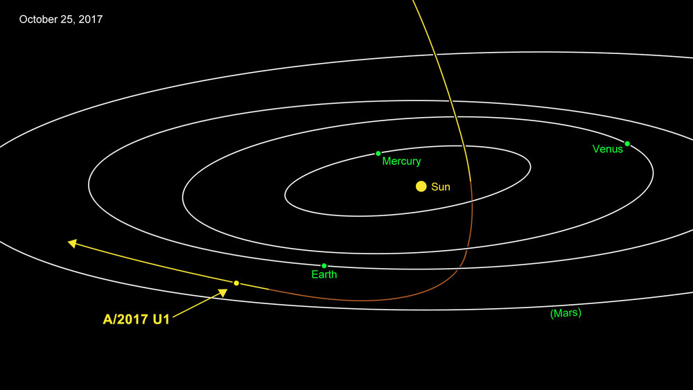 A/2017 U1 is most likely of interstellar origin. Approaching from above, it was closest to the Sun on Sept. 9. Traveling at 27 miles per second (44 kilometers per second), the comet is headed away from the Earth and Sun on its way out of the solar system. - Image Credit: NASA/JPL-Caltech