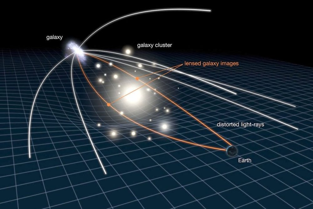 This illustration shows how gravitational lensing works. The gravity of a large galaxy cluster is so strong, it bends, brightens and distorts the light of distant galaxies behind it. The scale has been greatly exaggerated; in reality, the distant galaxy is much further away and much smaller. - Image Credit: NASA, ESA, L. Calcada
