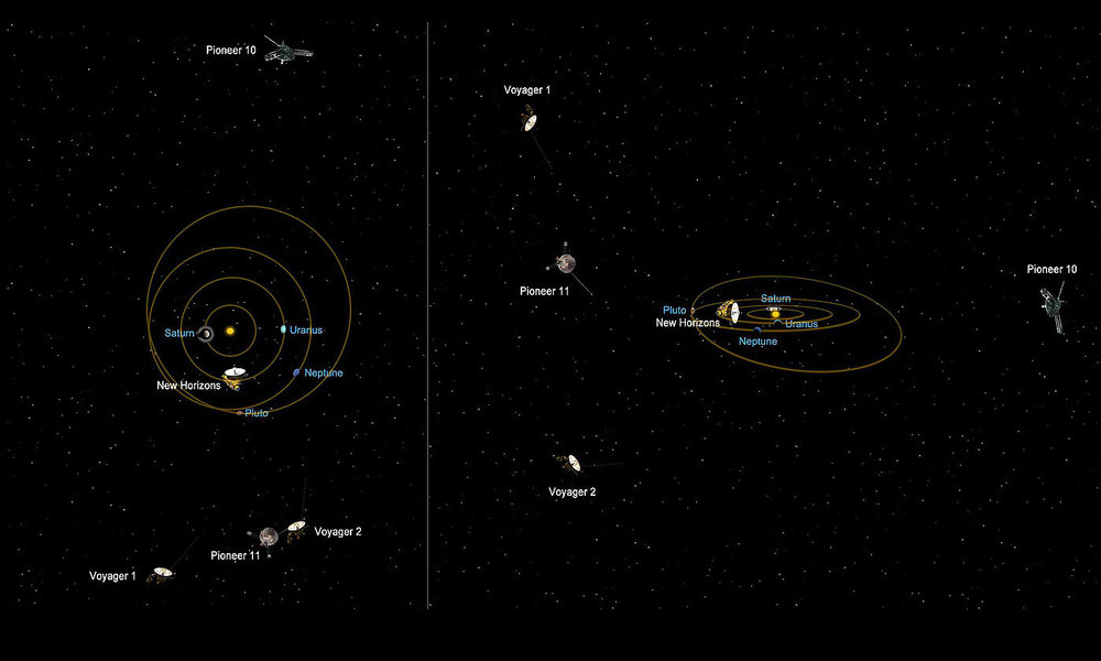 Relative positions of distant spacecraft.  Courtesy NASA/JPL-Caltech