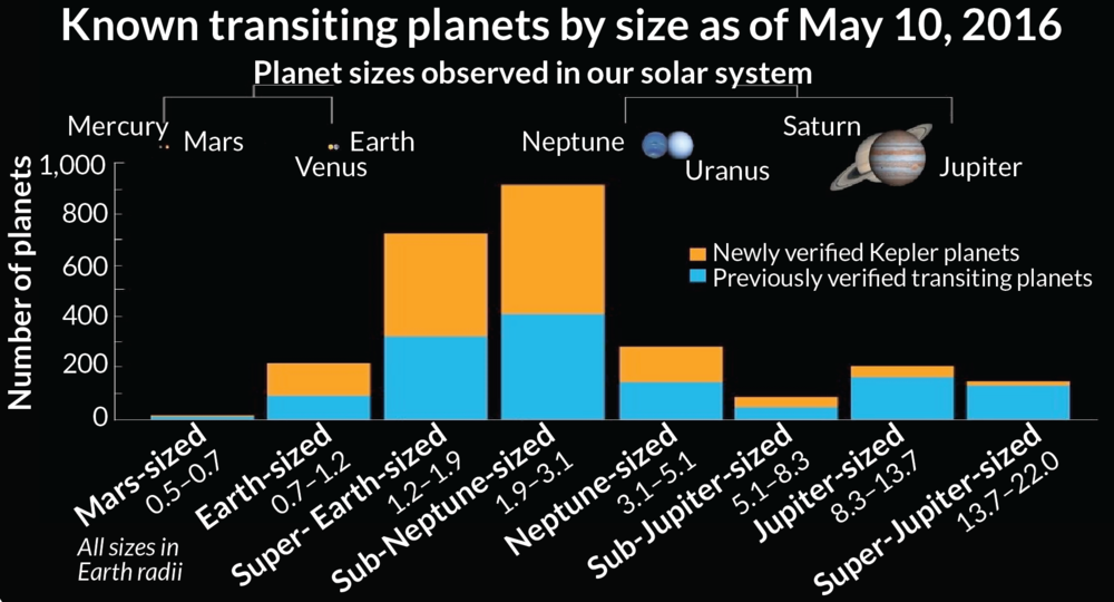 Number of exoplanets discovered by the Kepler mission as of May 10th, 2016, based on their classification. - Image Credit: W. Stenzel/NASA Ames