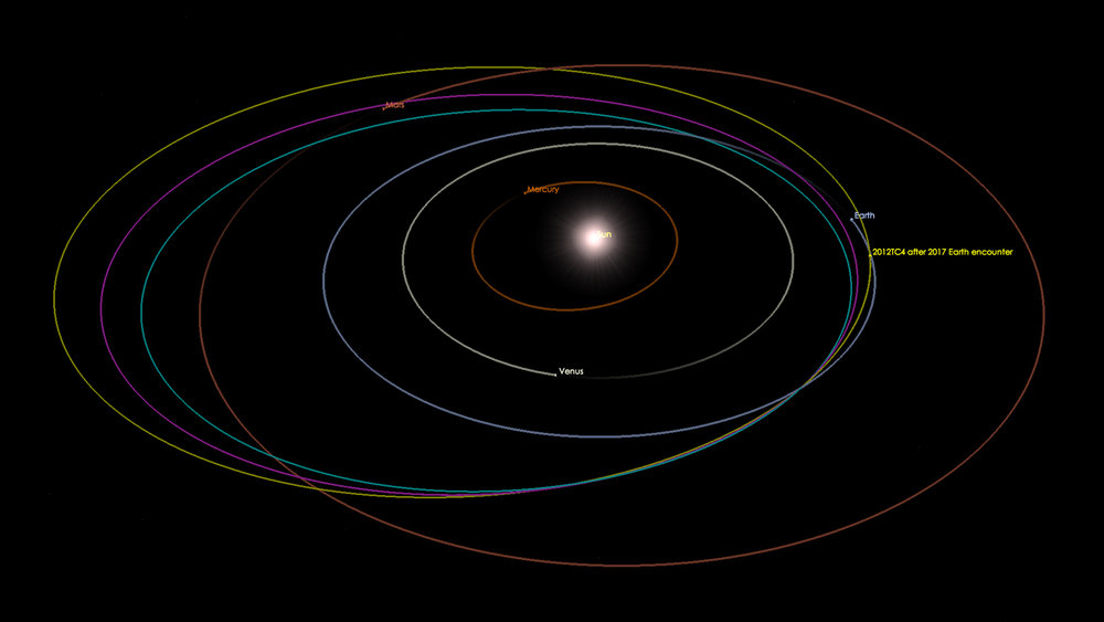 How 2012 TC4's heliocentric orbit has changed due to the 2012 and 2017 close encounters with Earth - Image credit: NASA/JPL-Caltech