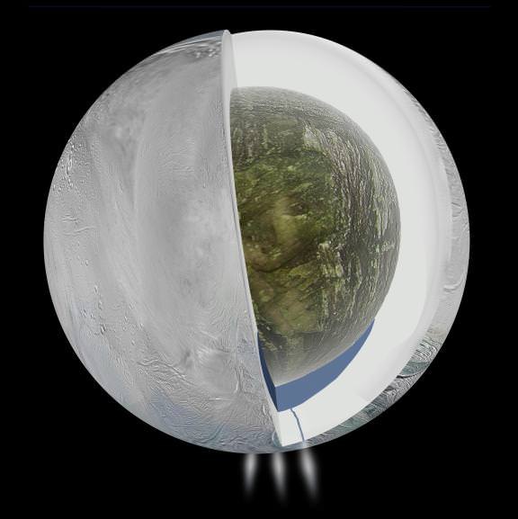 Gravity measurements by NASA's Cassini spacecraft and Deep Space Network suggest that Saturn's moon Enceladus, which has jets of water vapor and ice gushing from its south pole, also harbors a large interior ocean beneath an ice shell, as this illustration depicts. - Image Credit: NASA/JPL-Caltech