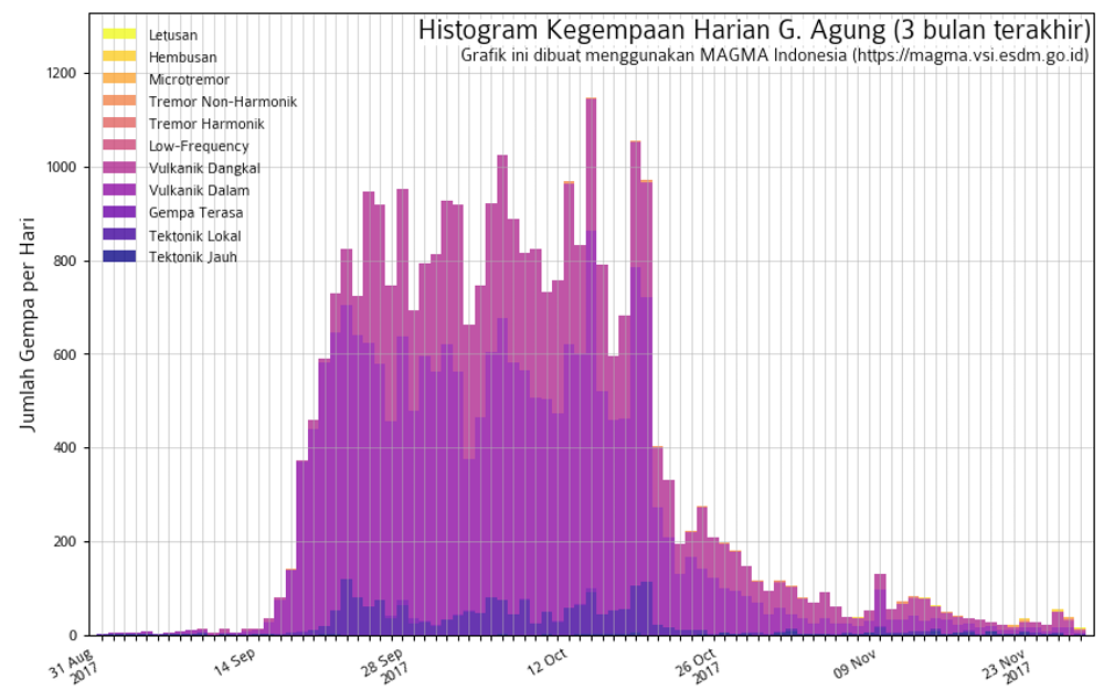 This fall showed a spike in number and magnitude of earthquakes around Agung. - Image Credit:MAGMA Indonesia,CC BY