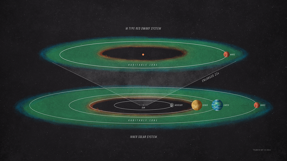 To receive the same amount of starlight as Mars receives from our Sun, a planet orbiting an M-type red dwarf would have to be positioned much closer to its star than Mercury is to the Sun. - Image Credit: NASA's Goddard Space Flight Center