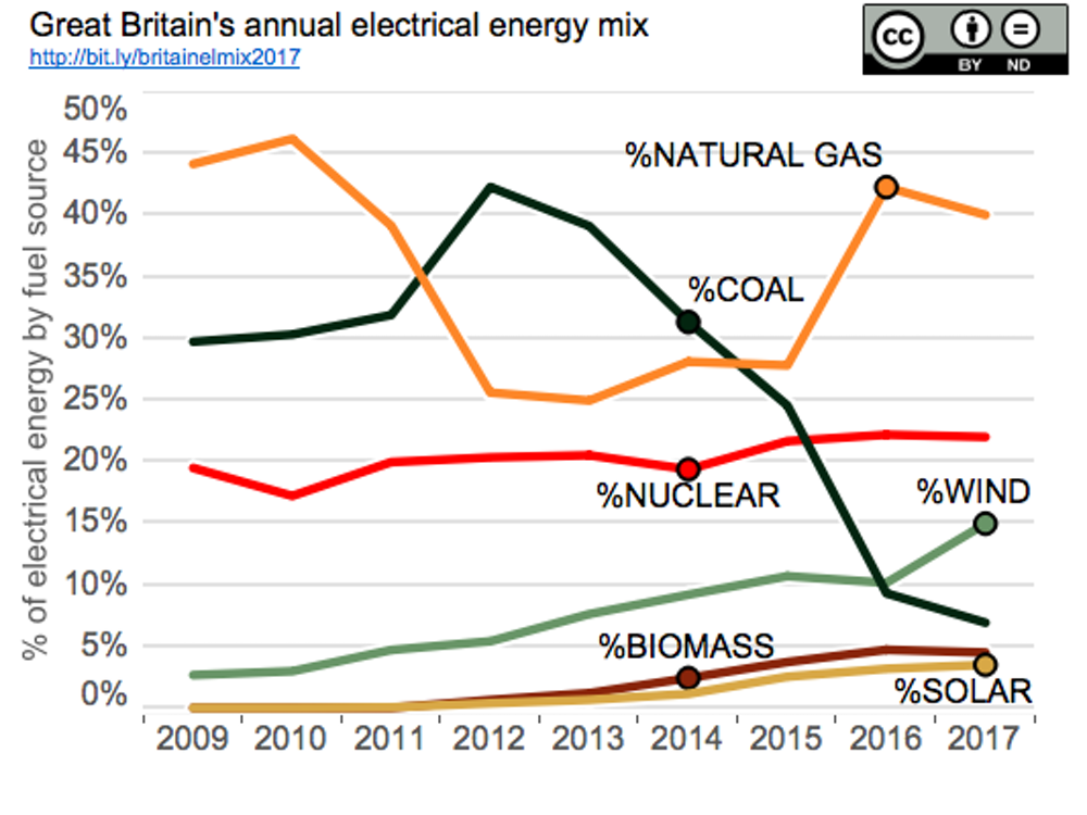 Great Britain's annual electrical energy mix 2017. - Author calculations from data sources: National Grid and Elexon