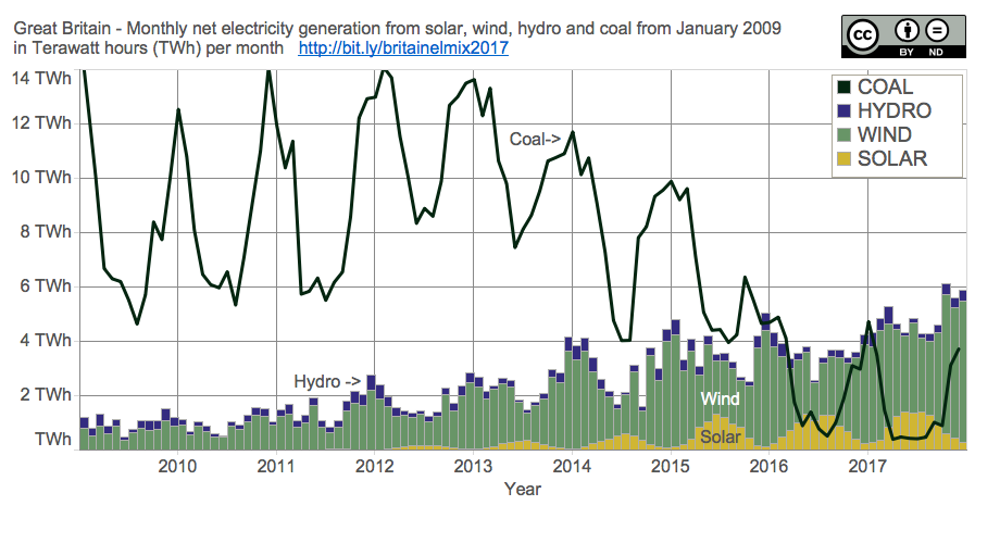 Great Britain's annual electrical energy mix 2017 per month (note: nuclear and gas not shown) - Author calculations from data sources: National Grid and Elexon