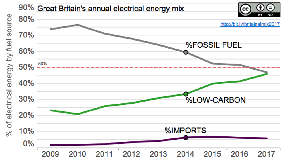 Great Britain's annual electrical energy mix - fossil fuels drop below 50% for first time. - Author calculations from data sources: National Grid and Elexon