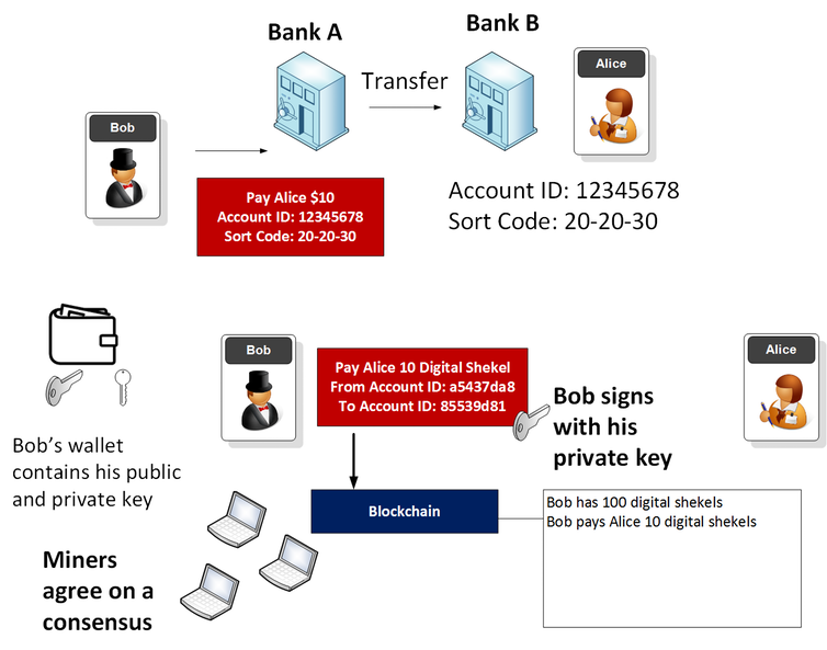 Outline of traditional transactions and blockchain based ones.Author supplied