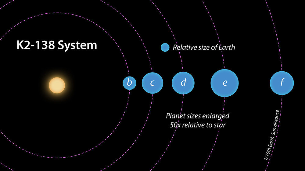 This artist concept depicts a top-down view of the K2-138 system, showing the orbits and relative sizes of the five known planets. - Image Credits: NASA/JPL-Caltech