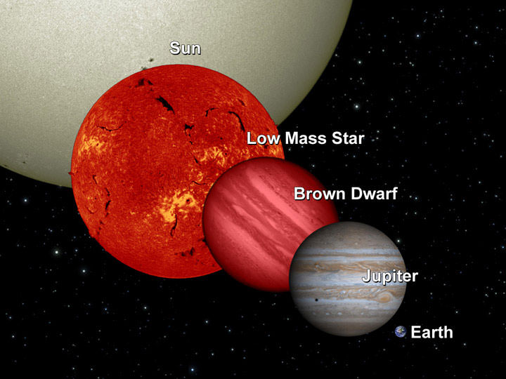 "In general, the less massive a star, the cooler it is. Though stars smaller than our Sun can still sustain heat-producing fusion reactions, protostars that are too small cannot. These ""failed"" stars are commonly known as brown dwarfs, and a new definition puts their range from between 10-75 times the mass of Jupiter. This artist's concept compares the size of a brown dwarf to that of Earth, Jupiter, a low-mass star, and the Sun. - Image Credit: NASA/JPL-Caltech/UCB."