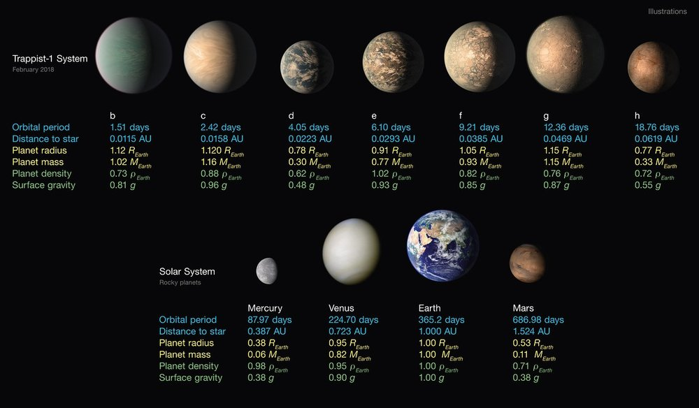 This infographic lists the main properties of the seven TRAPPIST-1 planets, along with the four innermost planets in the Solar System at the same scale. - Image Credit :  NASA/JPL-Caltech/R. Hurt, T. Pyle (IPAC)