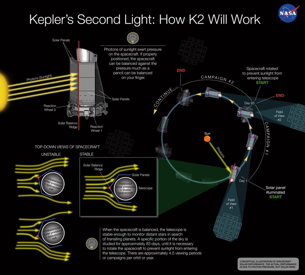 Behind the K2 Mission. - Image Credit: NASA