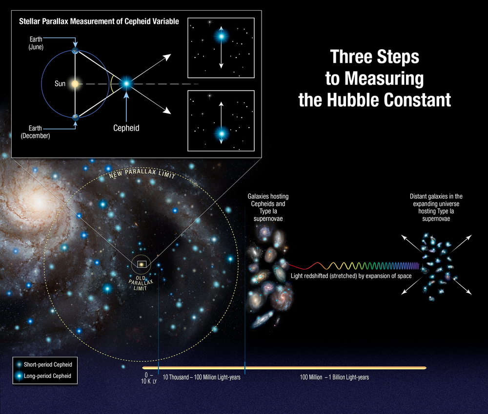 This illustration shows three steps astronomers used to measure the universe's expansion rate (Hubble constant) to an unprecedented accuracy, reducing the total uncertainty to 2.3 percent. The measurements streamline and strengthen the construction of the cosmic distance ladder, which is used to measure accurate distances to galaxies near to and far from Earth. The latest Hubble study extends the number of Cepheid variable stars analyzed to distances of up to 10 times farther across our galaxy than previous Hubble results. - Image Credits: NASA, ESA, A. Feild (STScI), and A. Riess (STScI/JHU)