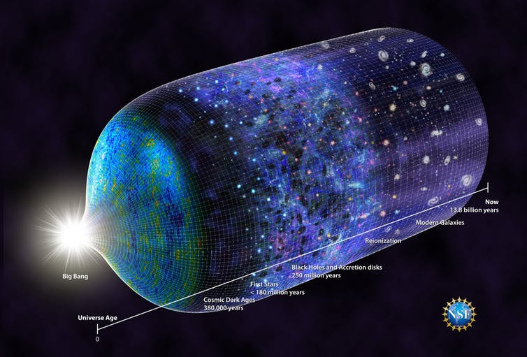 The timeline of the universe. - Image Credit: N.R.Fuller, National Science Foundation