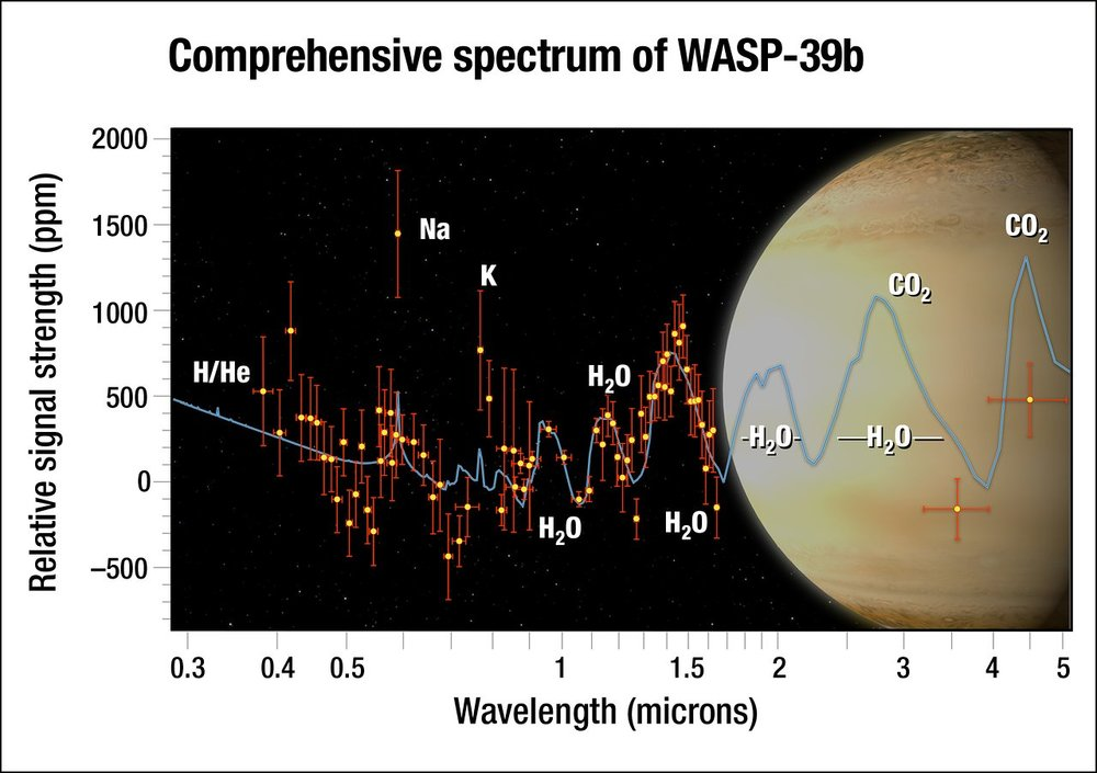 By dissecting starlight filtering through the planet's atmosphere into its component colours, the team found clear evidence for water vapour. Although the researchers predicted they would see water, they were surprised by how much water they found — three times as much as Saturn has. This suggests that the planet formed farther out from the star, where it was bombarded by icy material. - Image Credit: NASA, ESA, G. Bacon and A. Feild (STScI), and H. Wakeford (STScI/Univ. of Exeter)