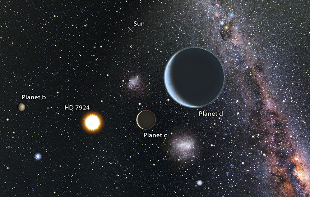 Artist's impression of a view from the HD 7924 planetary system looking back toward our sun, which would be easily visible to the naked eye. Since HD 7924 is in our northern sky, an observer looking back at the sun would see objects like the Southern Cross and the Magellanic Clouds close to our sun in their sky. - Image Credit: Karen Termaura and BJ Fulton, UH IfA
