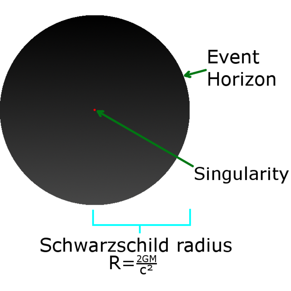 No light can be seen coming from a black hole outside the Schwarzschild radius. - Image Credit:  SubstituteR ,  CC BY-SA