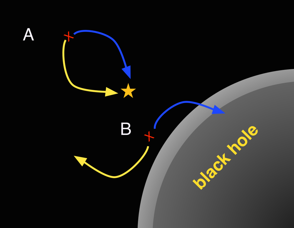 A pair of photons that annihilate each other is labeled A. In a second pair of photons, labeled B, one enters the black hole while the other heads outward, setting up an energy debt that is paid by the black hole. - Image Credit: Christoph Adami,  CC BY-ND