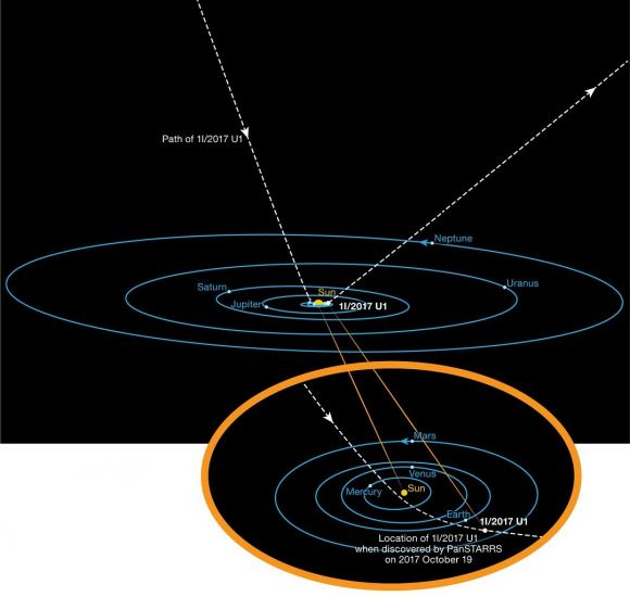 Diagram showing the orbit of the interstellar asteroid 'Oumuamua as it passes through the Solar System. - Image Credit: ESO/K. Meech et al.