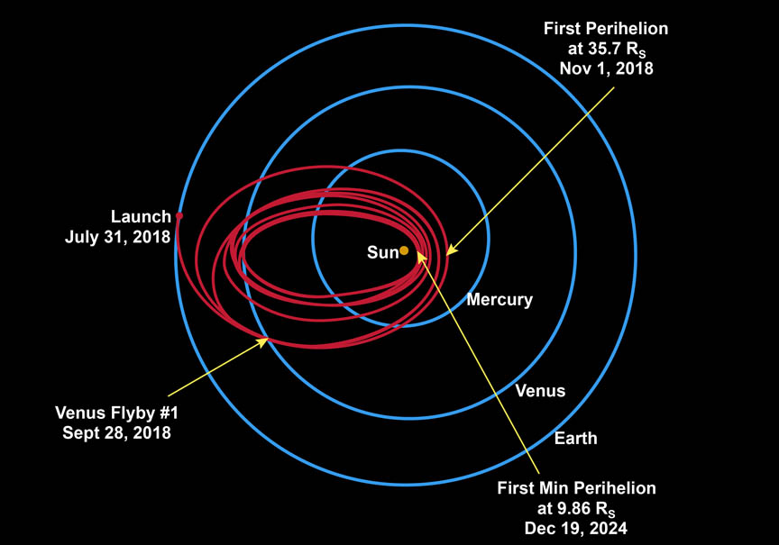 The Parker Solar Probe will use seven Venus flybys over nearly seven years to gradually shrink its orbit around the Sun, coming as close as 3.7 million miles (5.9 million km), well within the orbit of Mercury. Closest approaches (called perihelia) will happen in late December 2024 and the first half of 2025 before the mission ends. - Image Credit: NASA