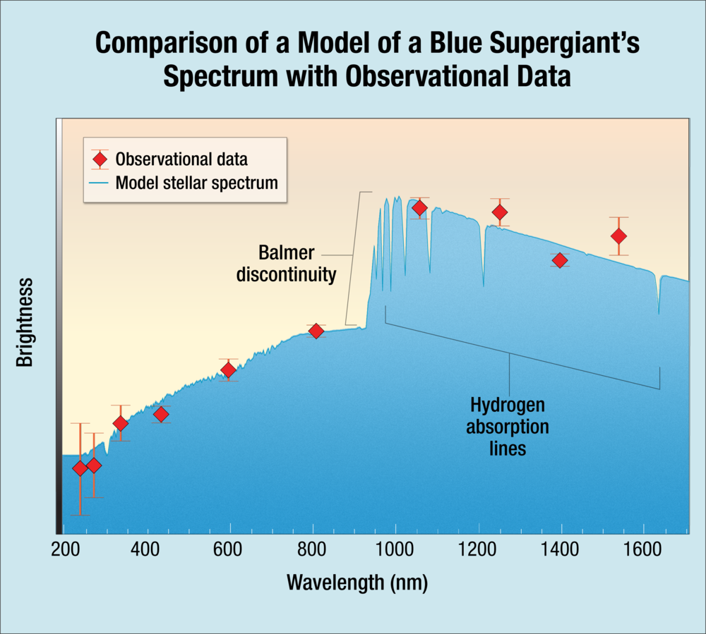 Scientists found that the Hubble data from MACS J1149+2223 Lensed Star 1 (Icarus) matches the model for a blue supergiant. The agreement shows a remarkably good fit, and indicates that Icarus is approximately twice as hot as the Sun. The solid blue line shows the model spectrum of the blue supergiant, adjusted for the distance to the host galaxy of the highly magnified star. The red diamonds are the actual data measured for Icarus. The observed wavelength of the Balmer discontinuity relative to its intrinsic wavelength (at about 365 nm) is an indicator of the distance to the star. The strength of the Balmer discontinuity depends on the strength of the star's gravity at its surface and its temperature. - Image Credits: NASA, ESA, and A. Feild (STScI)