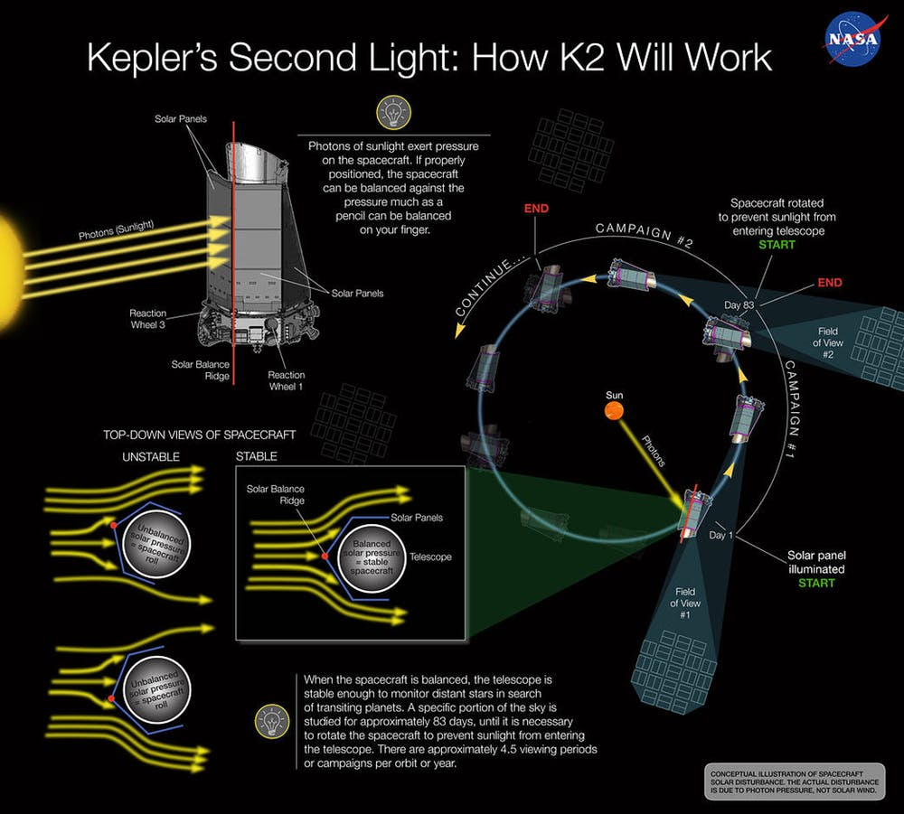 NASA scientists figured out how to use solar pressure to stabilize Kepler. - Image Credit:  NASA Ames/W Stenzel ,  CC BY