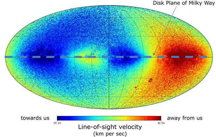 The all-sky map of median velocities of stars towards or away from the sun. - Image Credit: DPAC/ESA,  CC BY-SA