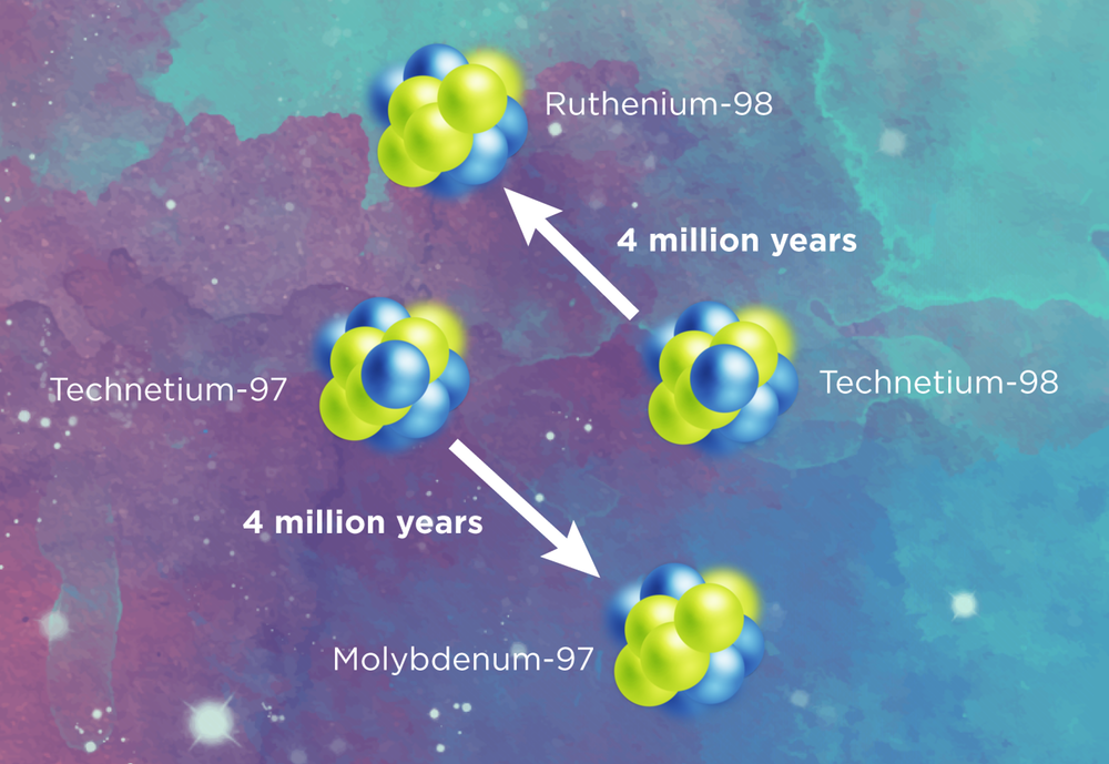 Technetium nuclei are transformed into Ruthenium or Molybdenum within a few million years – so if you spot them now, they can't be left from the Big Bang billions of years ago. - Image Credit: Erin O'Donnell, Michigan State University, CC BY-ND