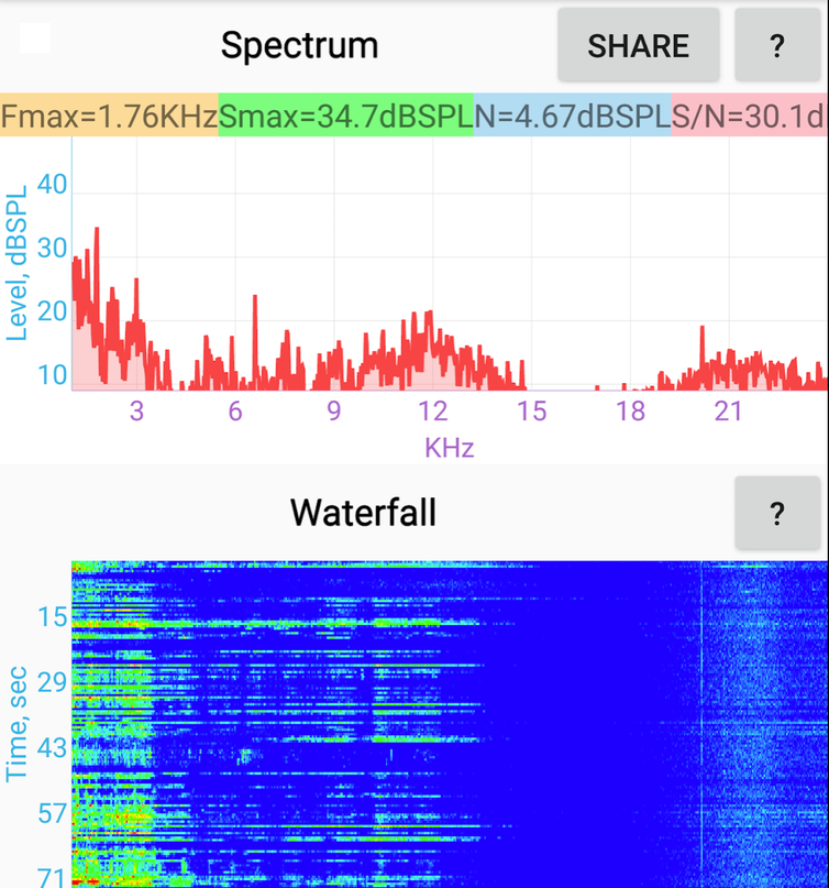 Audio capture demonstrating the different frequencies over a 71 second period while watching Netflix. The ultrasonic beacon is apparent in the right hand side of the waterfall diagram.