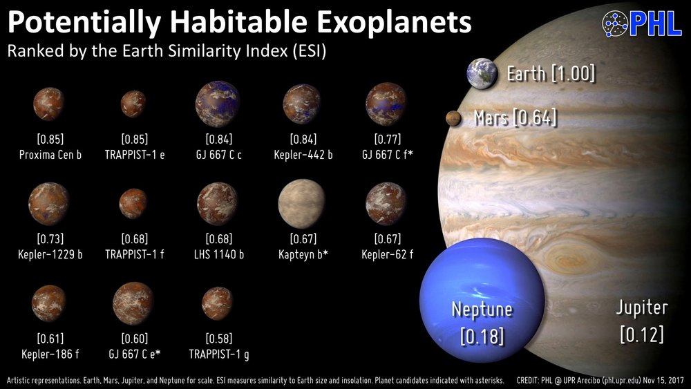 A list of some of the recently-discovered potentially habitable exoplanets. - Image Credit: hpcf.upr.edu