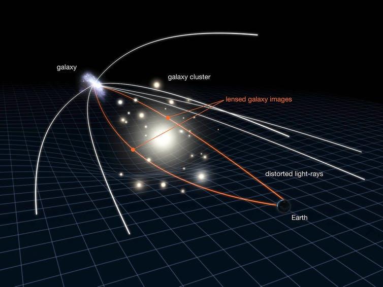 Gravitational lensing. - Image Credit: NASA, ESA & L. Calcada