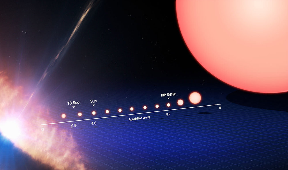 The life cycle of a Sun-like star, from its birth on the left side of the frame to its evolution into a red giant on the right after billions of years. - Image Credit: ESO/M. Kornmesser