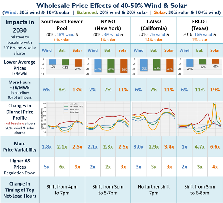 Wholesale price effects are projected to go down substantially – between 15 and almost 40 percent over the course over a year – with 40-50 percent of electricity supplied by wind and solar. - Image Credit: Lawrence Berkeley National Lab