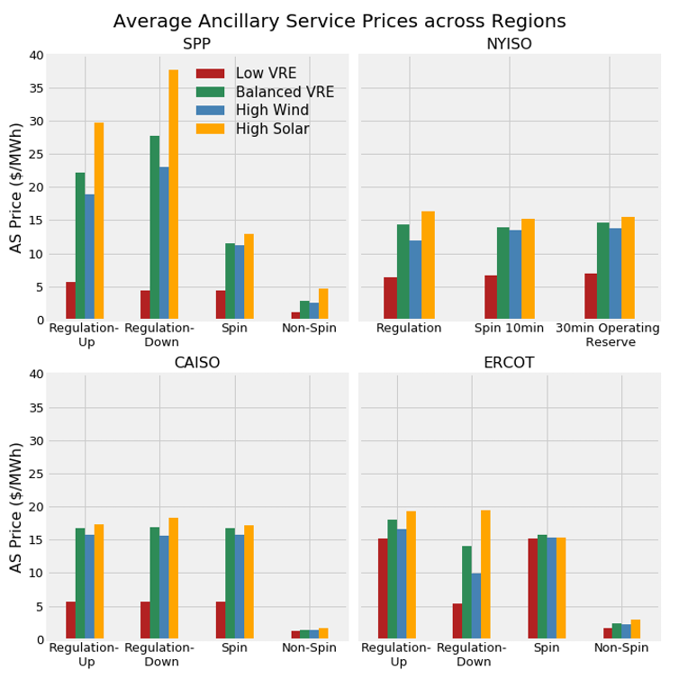 The average price for ancillary services, used to fill short-term gaps in power, are projected to rise substantially with more variable wind and solar. - Image Credit: Lawrence Berkeley National Lab