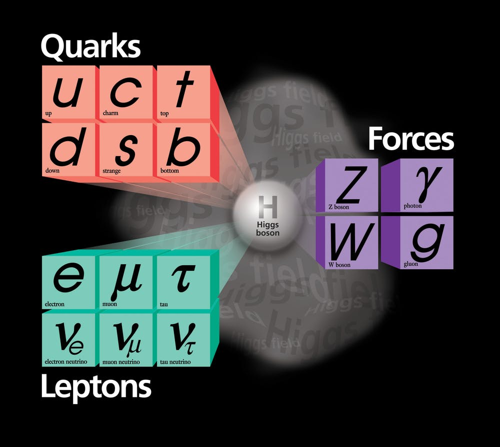 The Standard Model of elementary particles provides an ingredients list for everything around us. - Image Credit:  Fermi National Accelerator Laboratory   via Wikimedia Commons