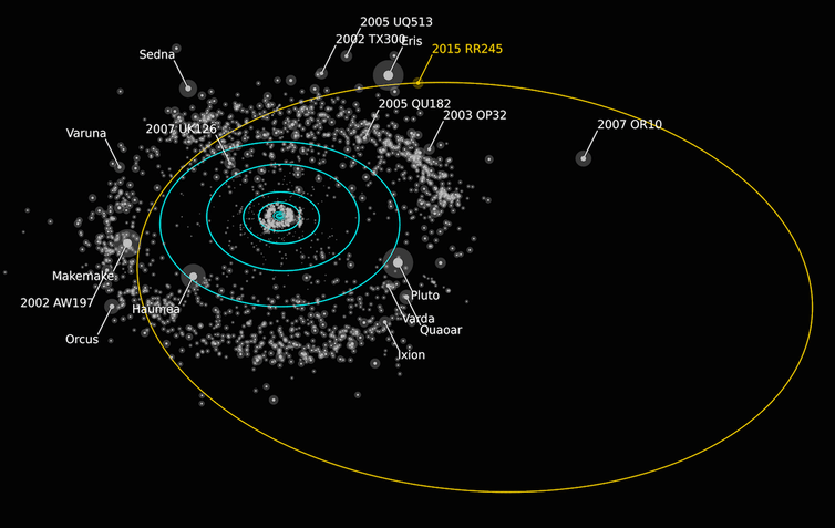 The dwarf planet candidate 2015 RR245 is on an exceptionally distant orbit, but is one of the few dwarf planets that could one day be reached by a spacecraft mission. - Image Credit: Alex Parker/OSSOS,  CC BY-SA