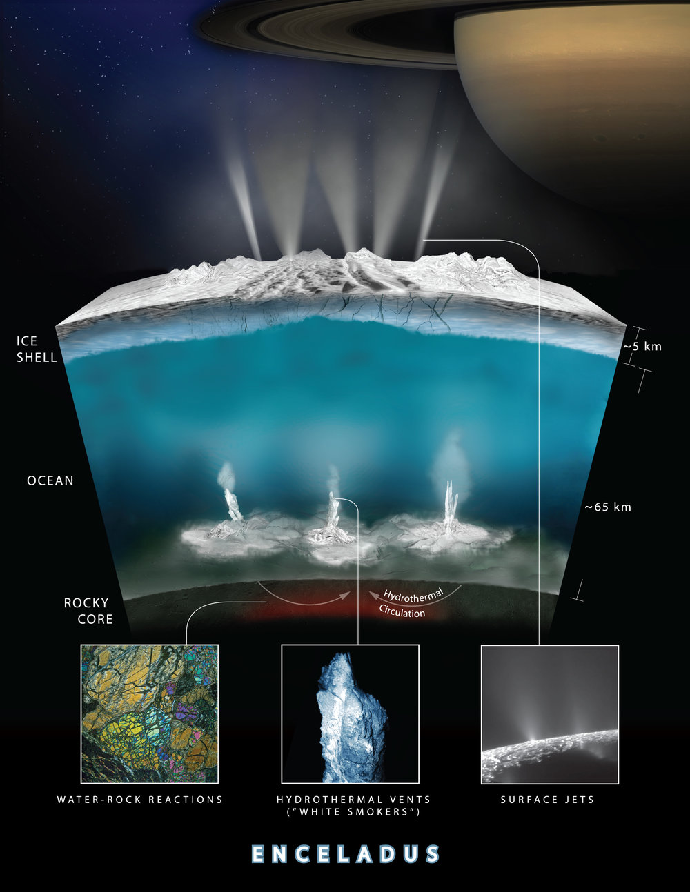 Artist rendering showing an interior cross-section of the crust of Enceladus, which shows how hydrothermal activity may be causing the plumes of water at the moon's surface. - Image Credit: NASA-GSFC/SVS, NASA/JPL-Caltech/Southwest Research Institute  (click to enlarge)