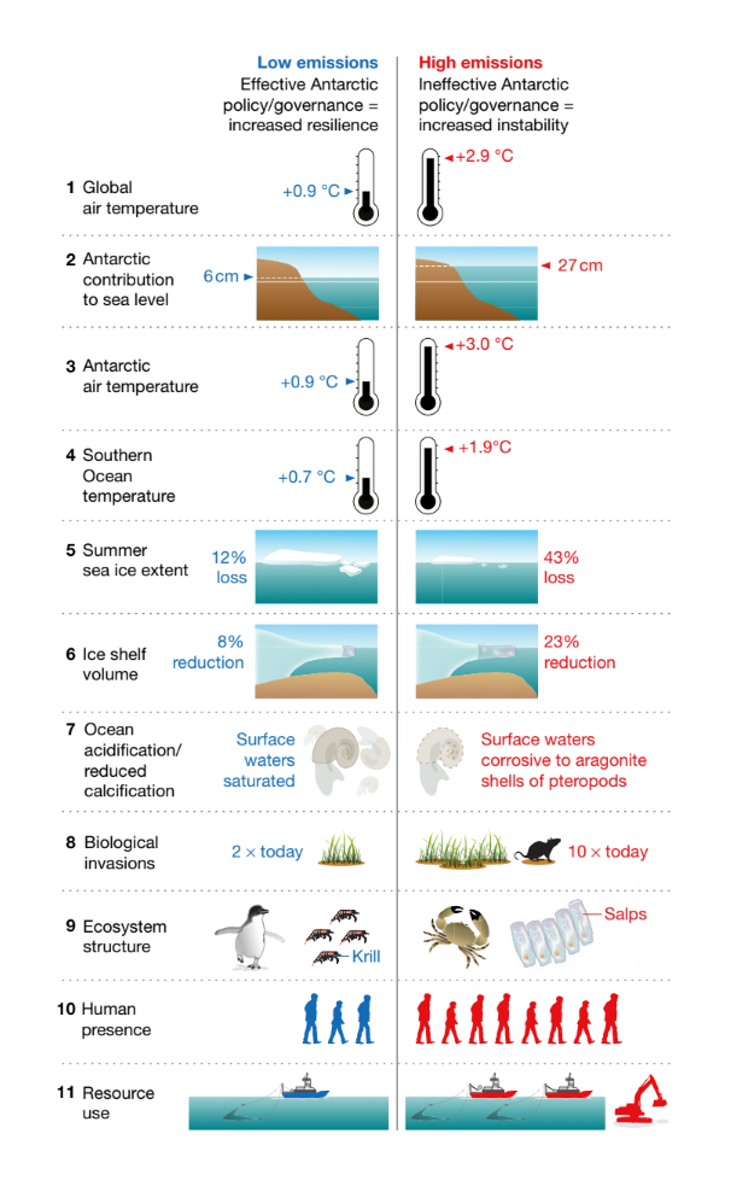 Antarctica and the Southern Ocean in 2070, under the low-emissions (left) and high-emissions (right) scenarios. Each of these systems will continue to change after 2070, with the magnitude of the change to which we are committed being generally much larger than the change realized by 2070. - Image Credit: Rintoul et al. 2018. (click to enlarge)