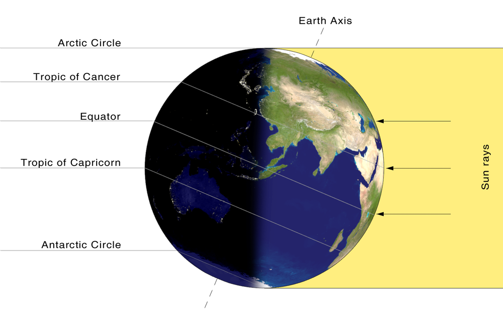 The solstice is the 24-hour period during the year when the most daylight hits the Northern Hemisphere. - Image Credit:  Przemyslaw 'Blueshade' Idzkiewicz ,  CC BY-SA  (click to enlarge)