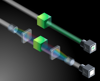 """A broadband wave illuminates an object, which reflects green light in the shown example, making the object detectable by an observer monitoring the wave. A spectral invisibility cloak transforms the blocked color (green) into other colors of the wave's spectrum. The wave propagates unaltered through the object, without """"seeing its color"""" and the cloak subsequently reverses the previous transformation, making the object invisible to the observer. - Image Credit:Luis Romero Cortés and José Azaña, Institut National de la Recherche Scientifique"""
